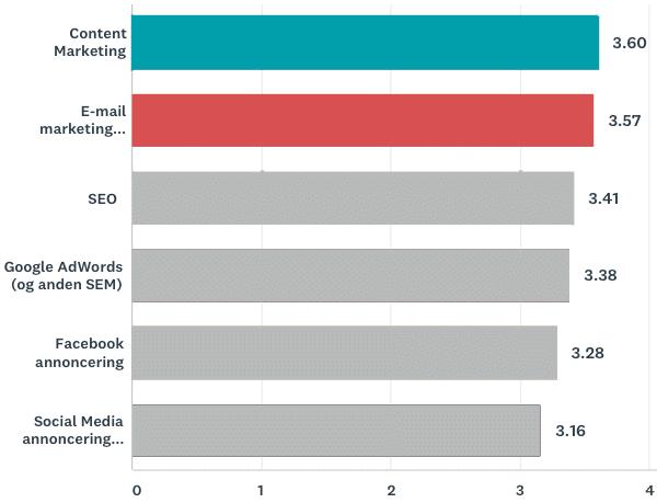email marketing fordele